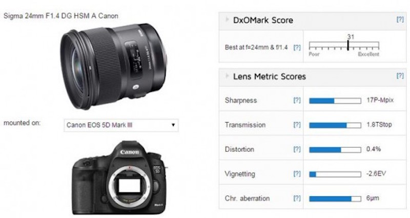 sigma-24mm-f-1.4-dg-dxomark-score