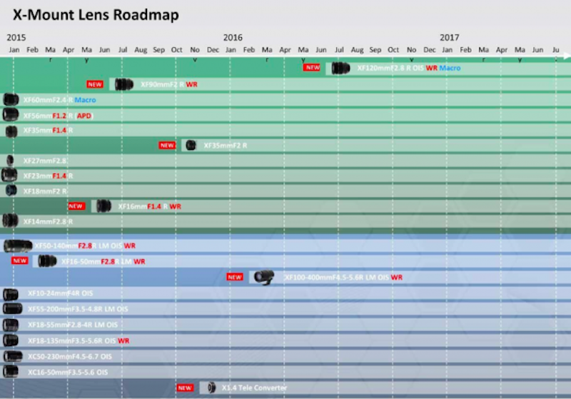 fujifilm-x-mount-lens-roadmap-2015-release-dates-leaked