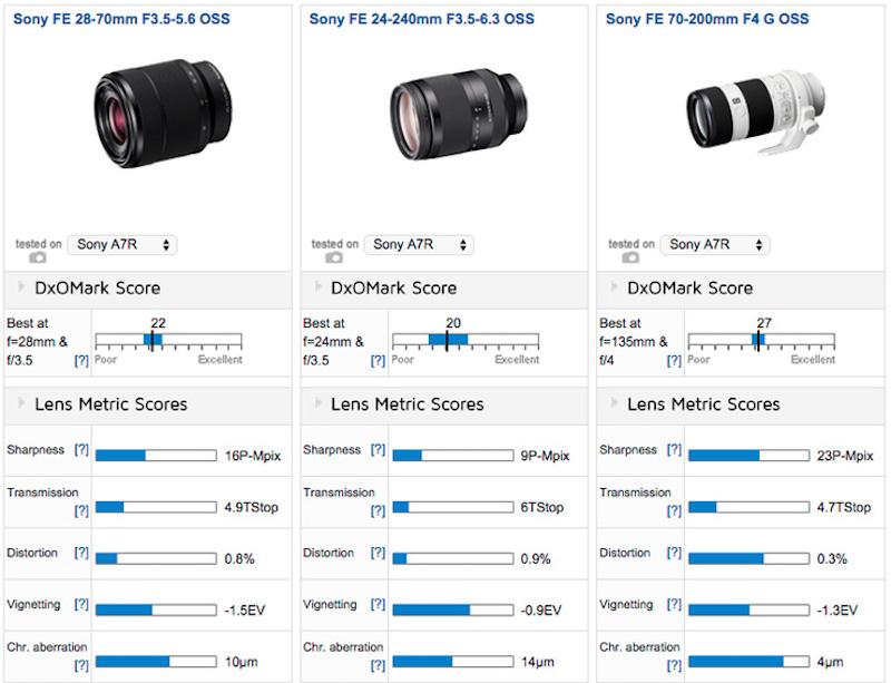sony-fe-24-240mm-f3-5-6-3-oss-lens-comparison