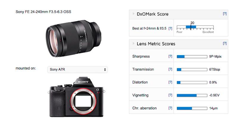 sony-fe-24-240mm-f3-5-6-3-oss-lens-test-score