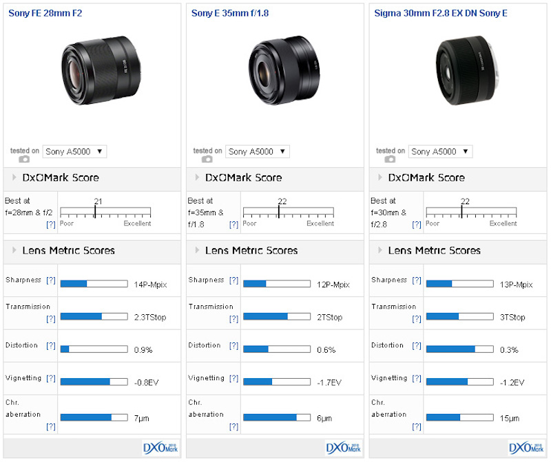 sony-fe-28mm-f2-lens-comparsion