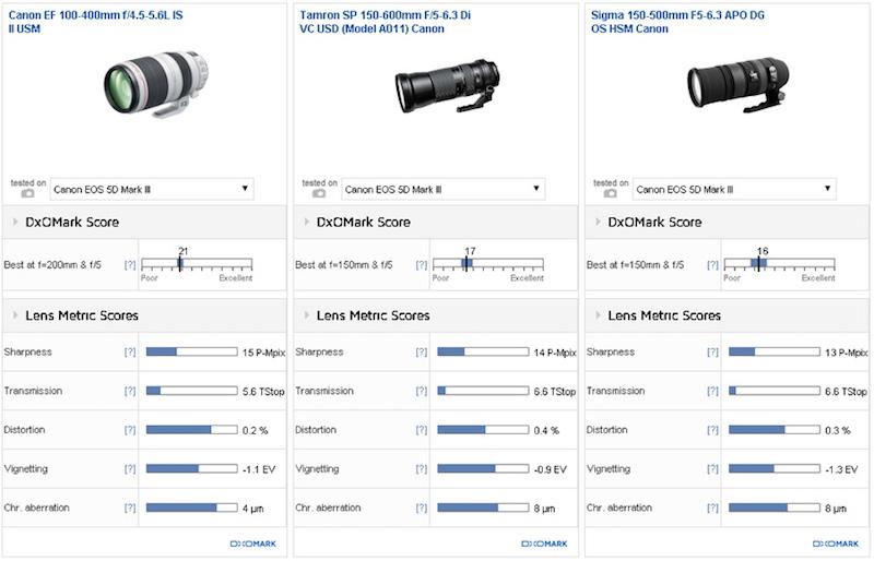 canon-ef-100-400mm-f4-5-5-6l-is-ii-usm-lens-comparison-0