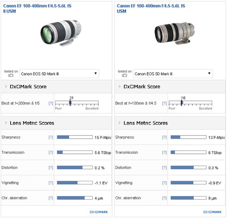canon-ef-100-400mm-f4-5-5-6l-is-ii-usm-lens-comparison