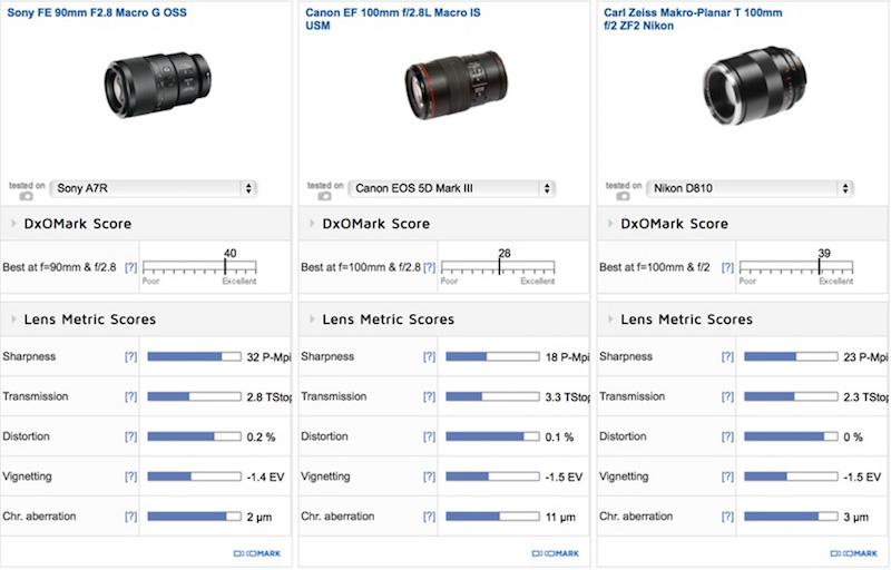 sony-fe-90mm-f2-8-macro-g-oss-lens-comparison