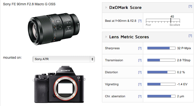 sony-fe-90mm-f2-8-macro-g-oss-lens-test-score