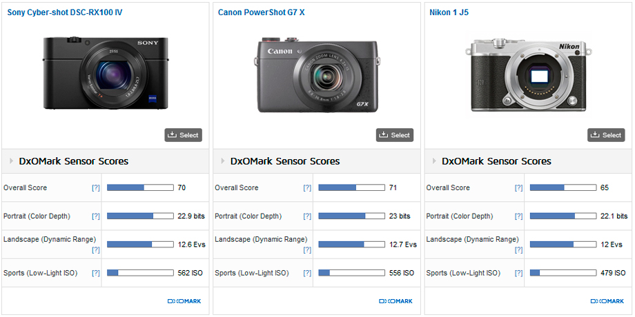 Sony_RX100_IV__Canon_G7x__Nikon_1_J5__comparison