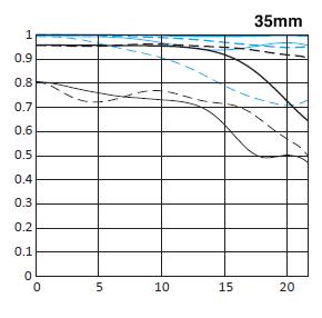 canon-ef-35mm-f1-4l-ii-usm-mft-chart