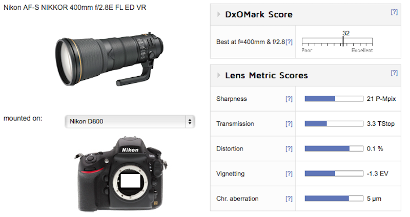 nikon-af-s-nikkor-400mm-f2-8e-fl-ed-vr-lens-test-results