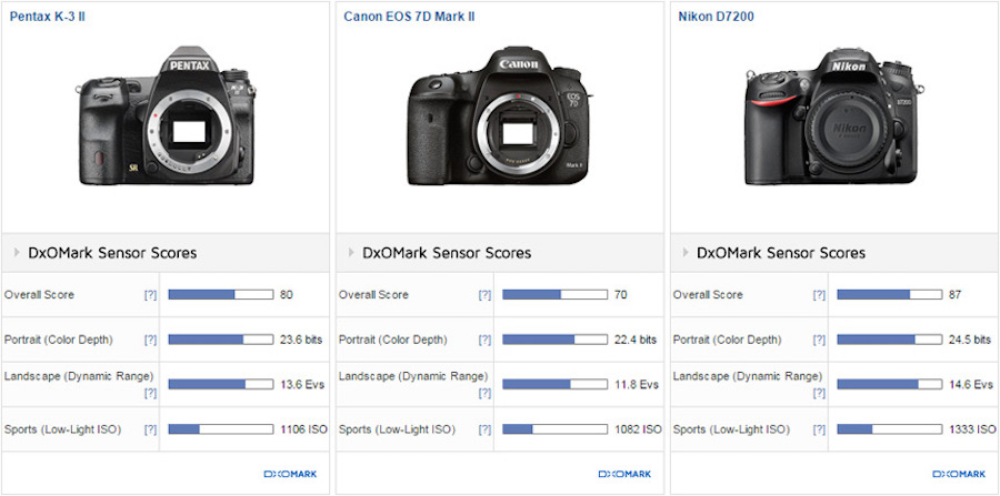 pentax-k-3-ii-sensor-review-and-test-comparison-1