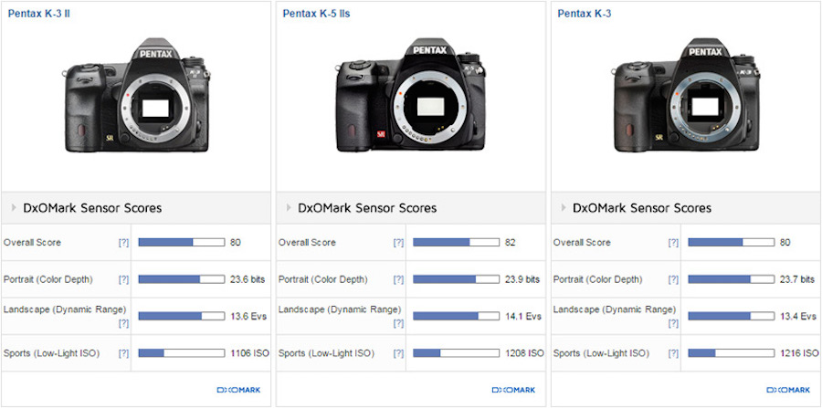 pentax-k-3-ii-sensor-review-and-test-comparison-2