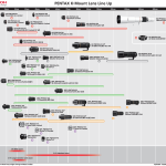 Ricoh Updates Pentax K-mount Lens Roadmap