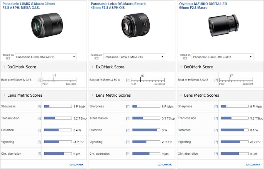 panasonic-30mm-f2-8-lens-test-comparison
