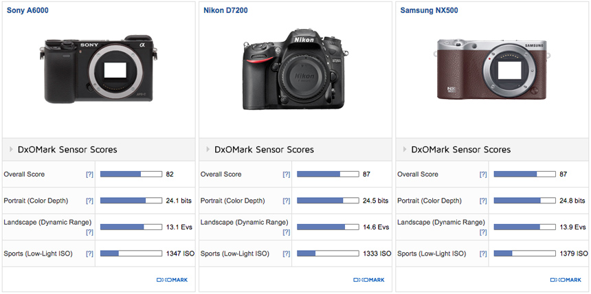 samsung-nx500-sensor-review-and-comparison