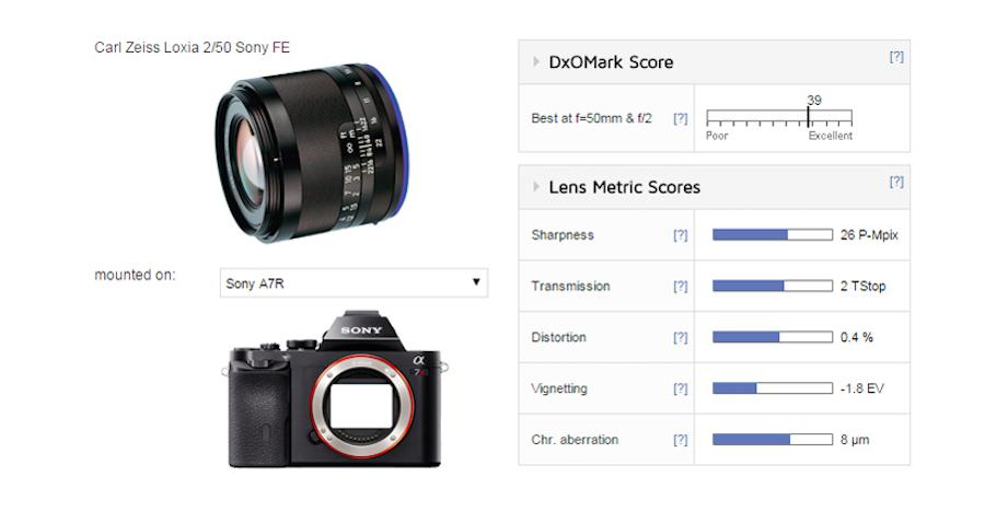 zeiss-loxia-50mm-f2-lens-test-score
