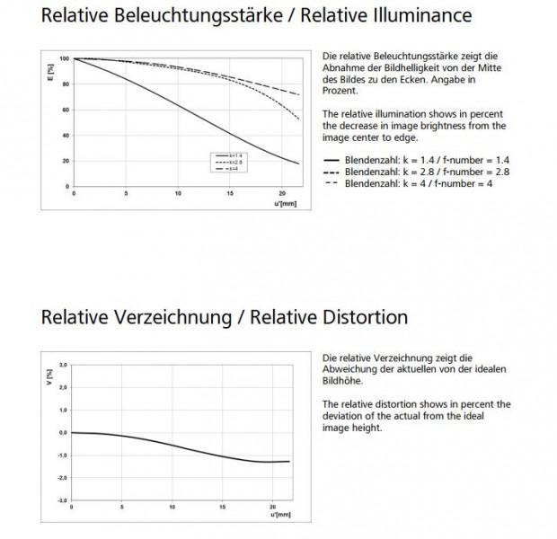 zeiss-otus-28mm-f1-4-mtf-chart