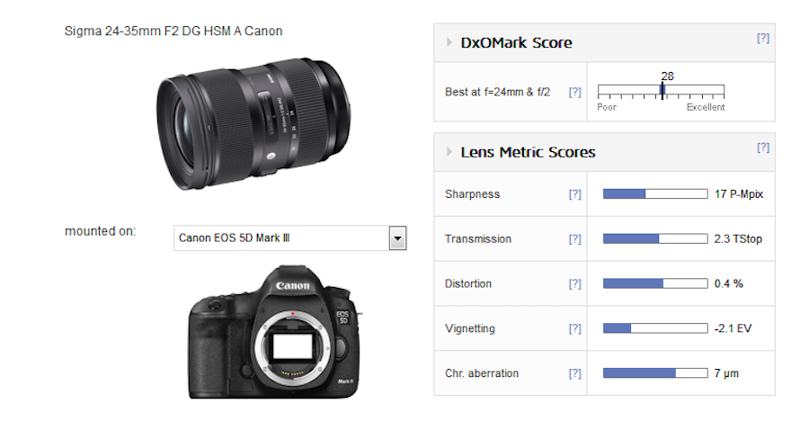 sigma-24-35mm-f2-dg-hsm-art-lens-test-results