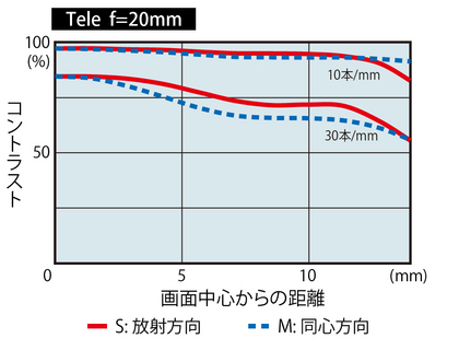 Tokina-AT-X-SD-14-20mm-f2-PRO-IF-PRO-DX-lens-MTF-chart