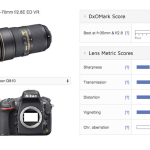 "Nikon 24-70mm f/2.8E ED VR Lens Tested at DxOMark: ""Disappointing Scores"""