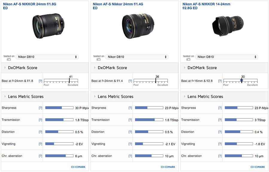 nikon-af-s-nikkor-24mm-f1-8g-ed-lens-comparisons-1