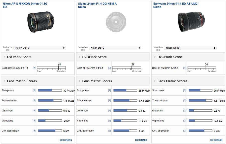 nikon-af-s-nikkor-24mm-f1-8g-ed-lens-comparisons