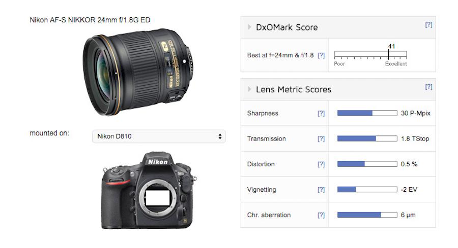 nikon-af-s-nikkor-24mm-f1-8g-ed-lens-gets-dxomarked-superb