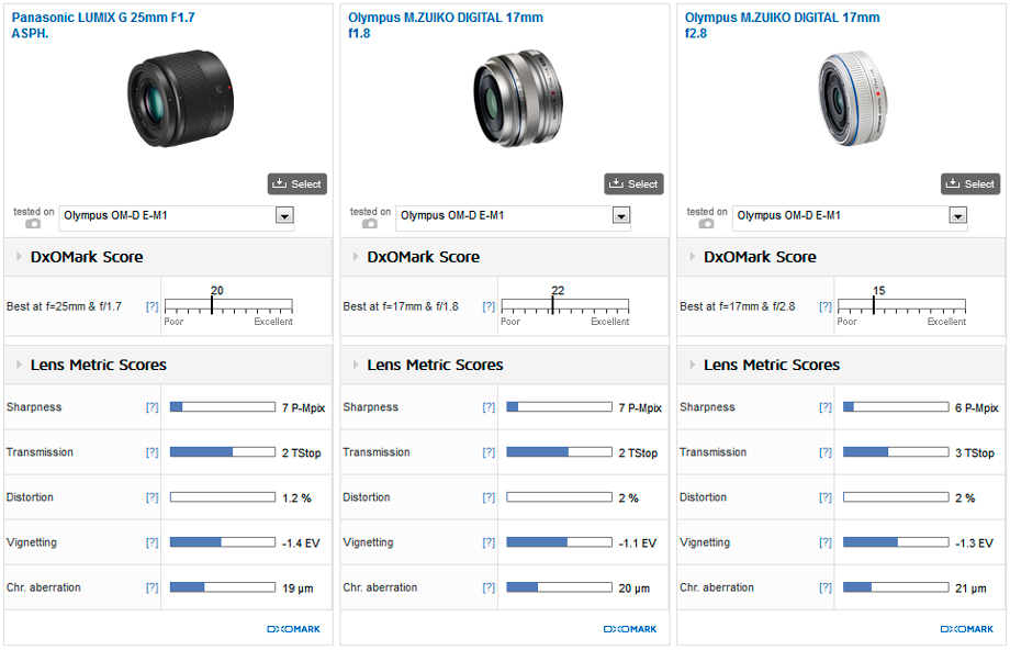 panasonic-lumix-g-25mm-f1-7-asph-lens-comparison
