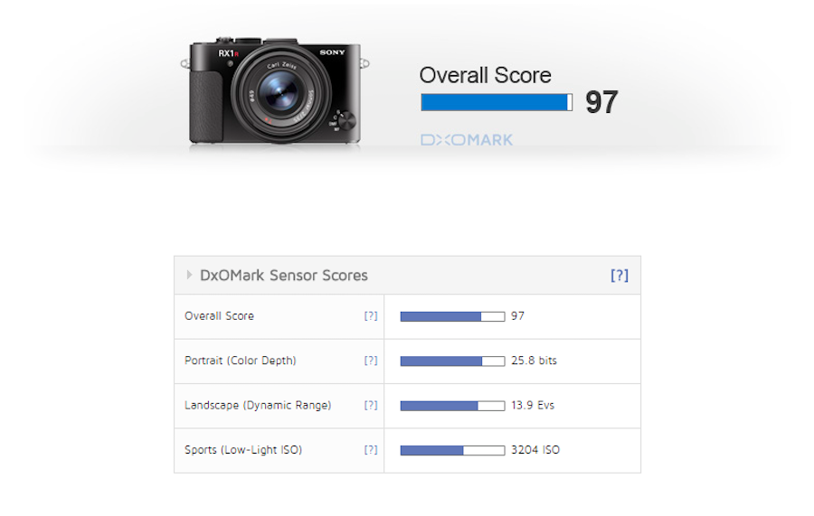 sony-rx1r-ii-test-results-new-compact-camera-king