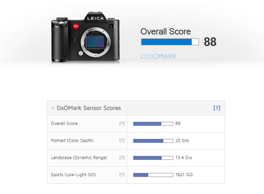 leica-sl-gets-dxomarked-best-performing-leica-to-date