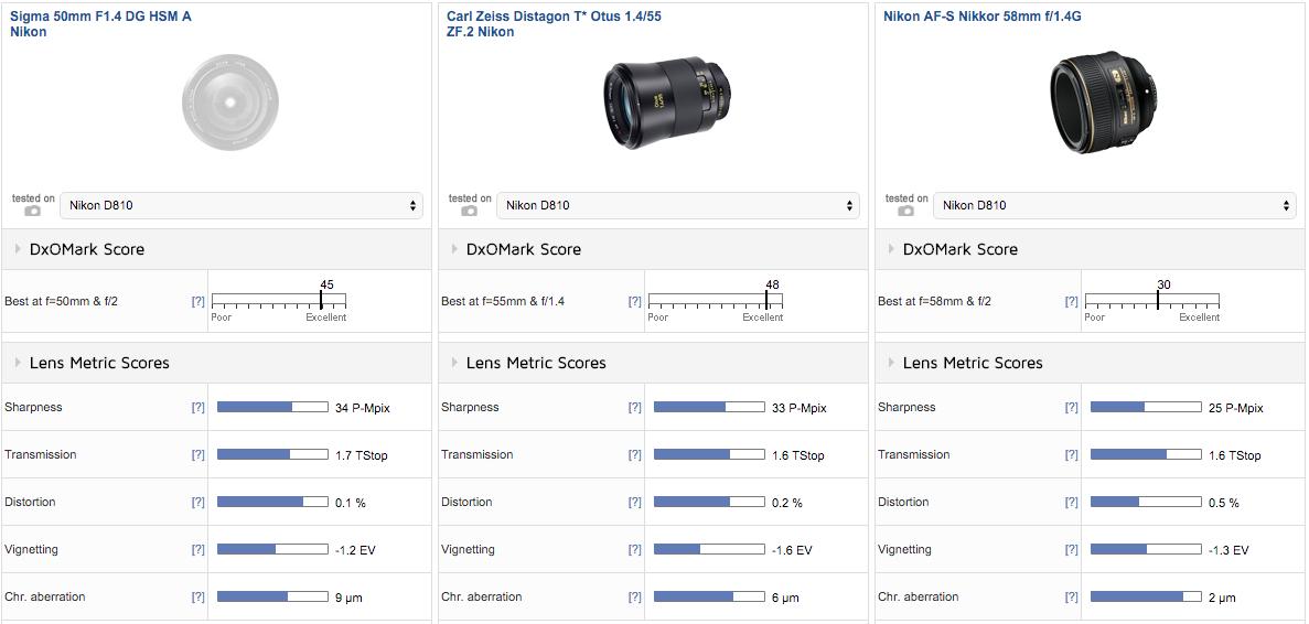 Sigma-50mm-f1.4-DG-HSM-Art-lens-for-Nikon-F-mount-comparison