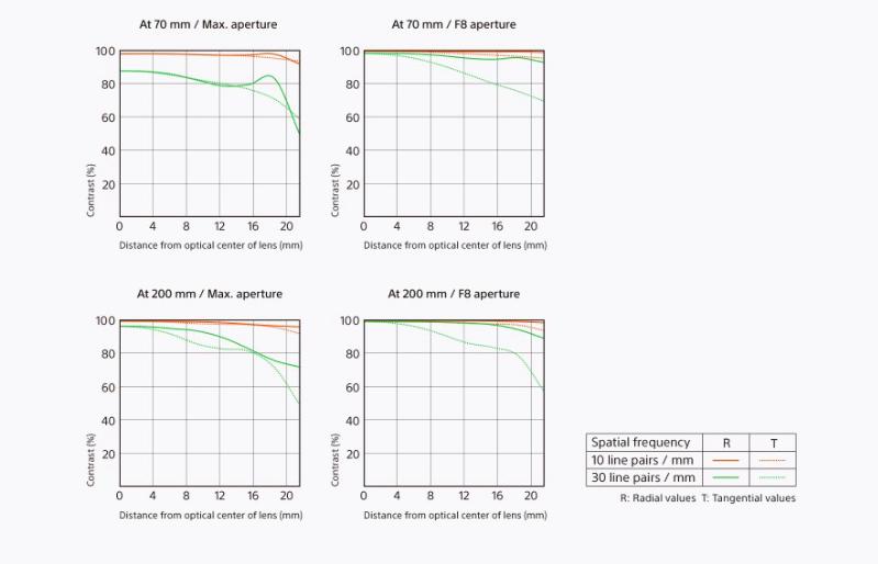 Sony-FE-70-200mm-f-2.8-oss-gm-mtf-charts