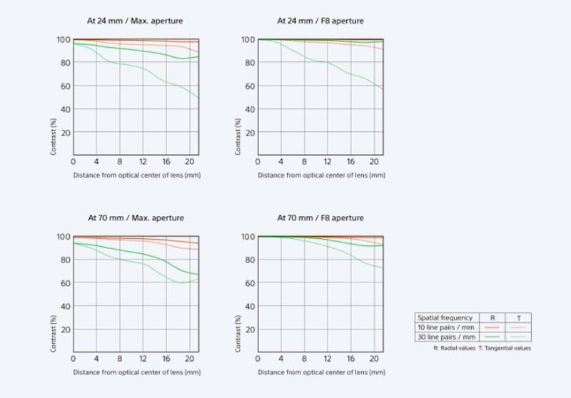 sony-fe-24-70mm-f28-gm-mtf-chart