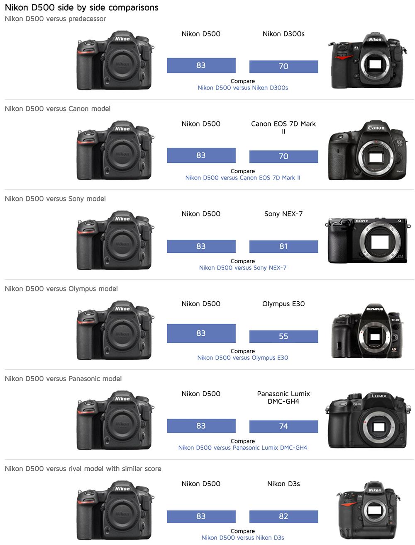 Nikon-D500-DxoMark-test-review