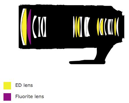 nikon-af-s-nikkor-70-200mm-f2-8e-fl-ed-vr-design