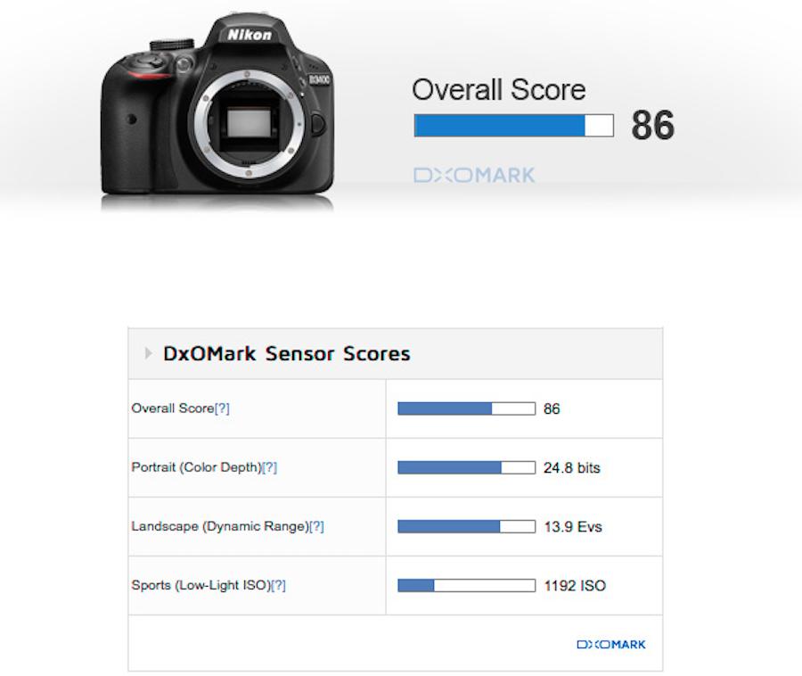 nikon-d3400-sensor-review-score