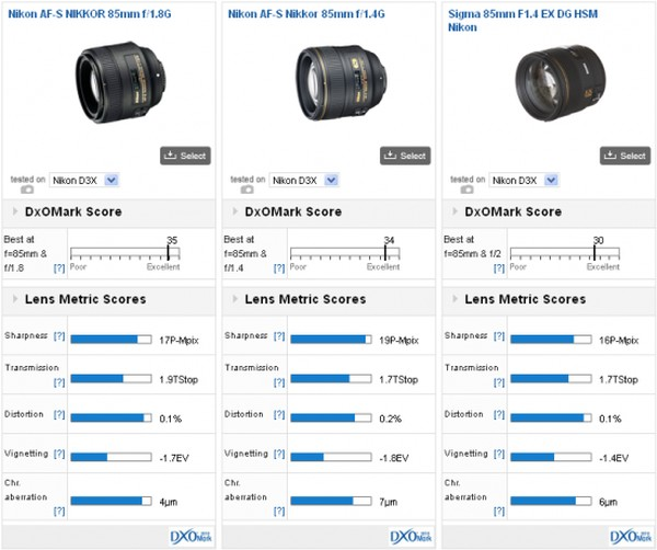 Nikon-AF-S-85mm-f1.8G-DxOMark-test-sonucu