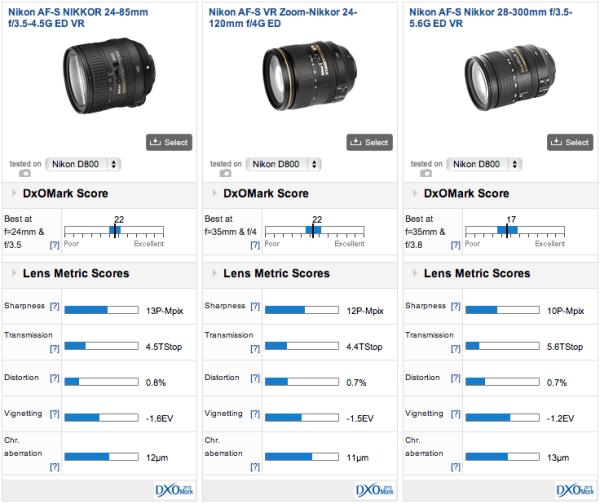 Nikon-AF-S-Nikkor-24-85mm-f3.5-4.5G-ED-VR-DxoMark-test-result_01