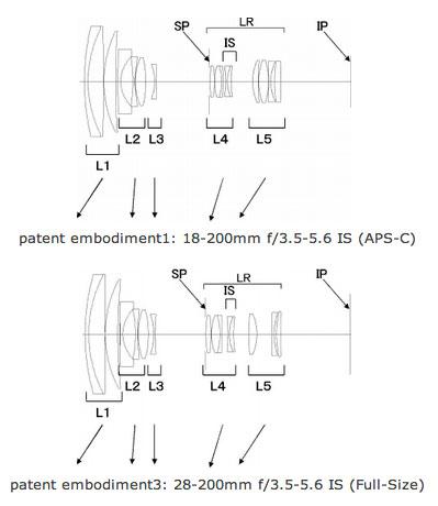 Canon-super-zoom-patent