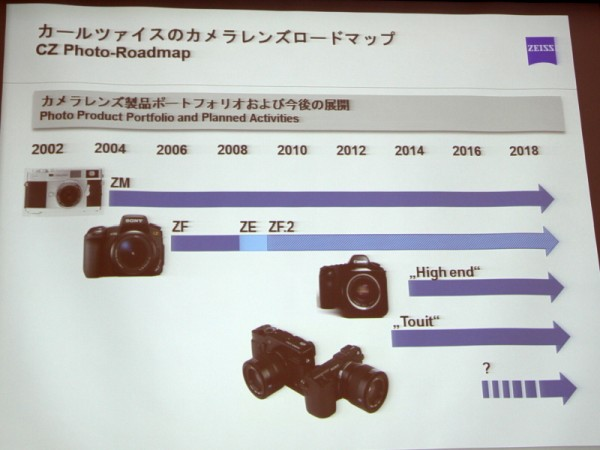 zeiss_lens_roadmap