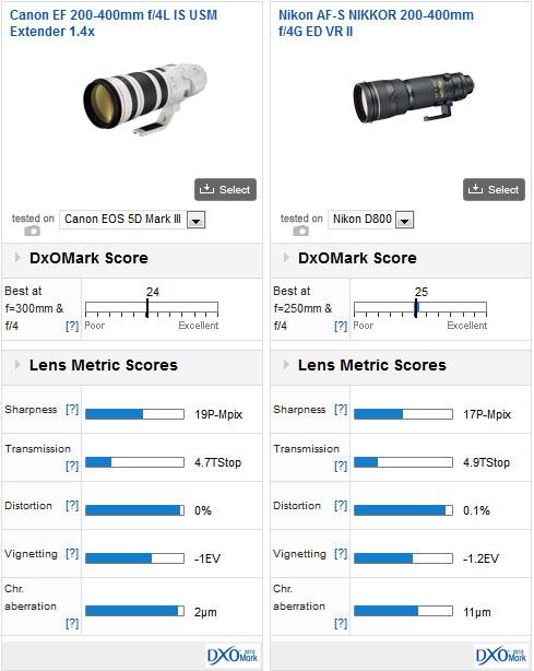 200-400_dxomark-test_result