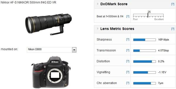 Nikon-AF-S-Nikkor-500mm-dxomark