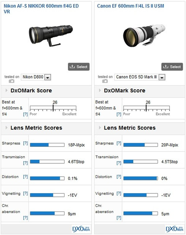 Nikon-AF-S-Nikkor-600mm-comparison