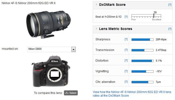 Nikon200mmf2G_dxomark_results