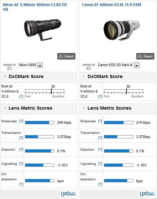 nikon-400mm-f2.8-lens-comparison