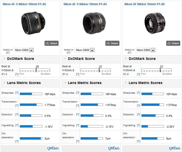 AF-S-NIKKOR-58mm-f-1.4G-Lens_50mm_comparison