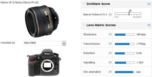 AF-S-NIKKOR-58mm-f-1.4G-Lens_score