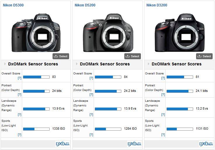 Nikon-D5300-DxOMark-test