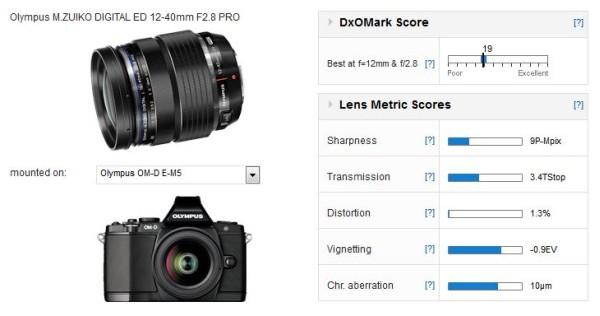 olympıus-12-40mm-lens-score