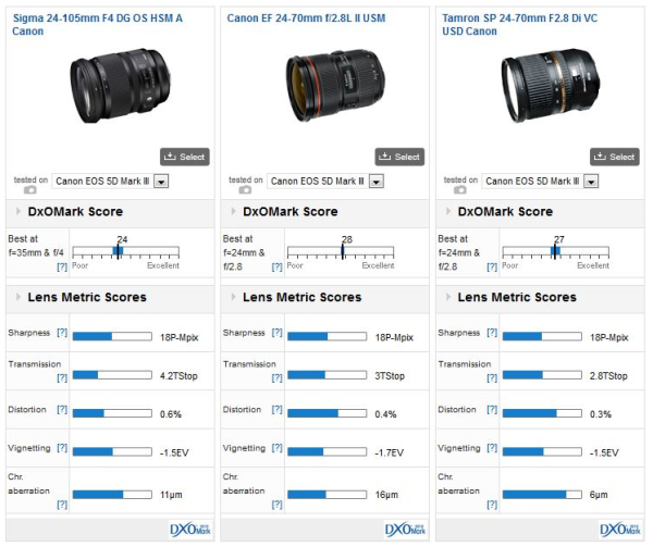 Sigma-24-105mm-f4-comparison_01