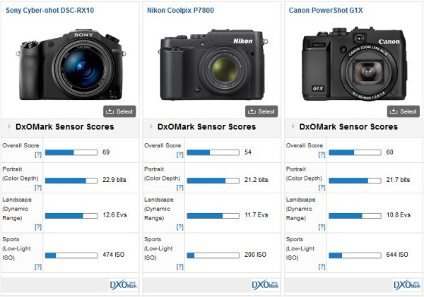 Sony Rx10 Review Sensor Performance And Test Results