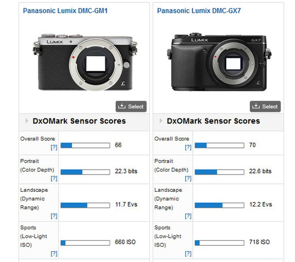 panasonic-gm1-vs-gx7-dxomark